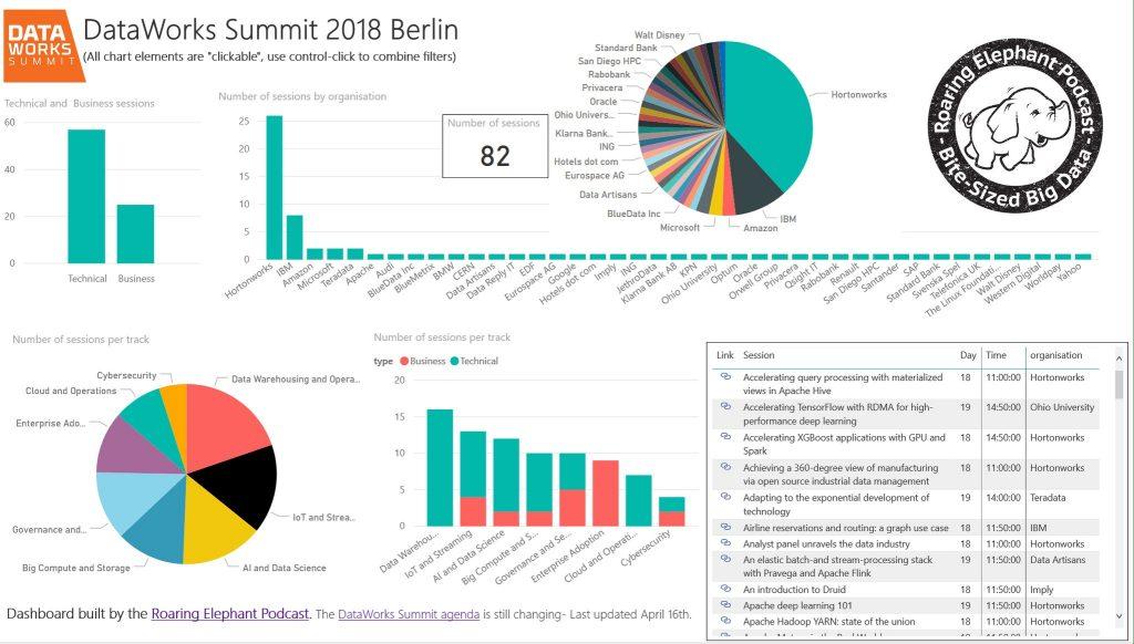 DWS2018 Berlin Dashboard