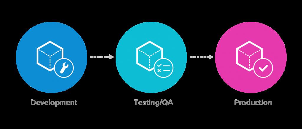 Dev/Test/Prod