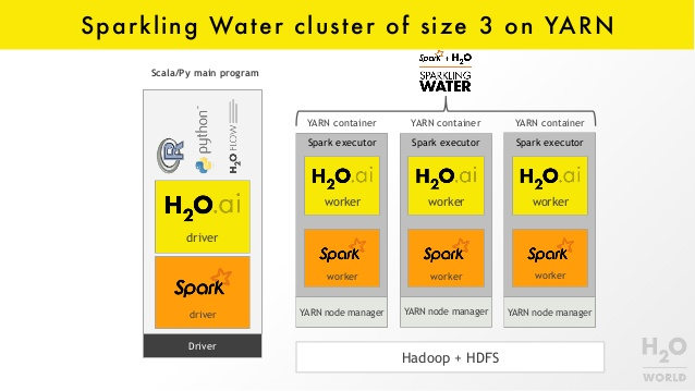 Episode 127 – Sparkling Water with H2O.AI (part 2)